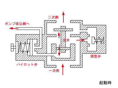 減圧弁 断面図 作動状態