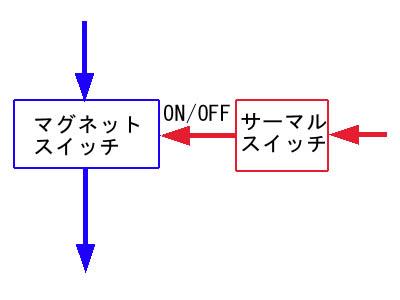 マグネットスイッチとサーマルスイッチの関係
