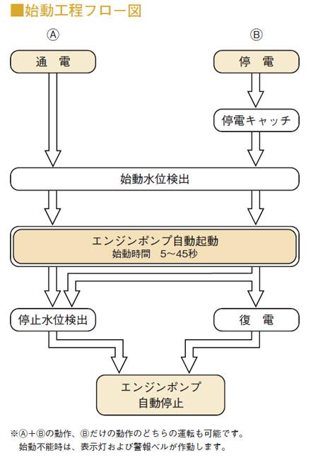 新明和工業 ASE 始動工程フロー図