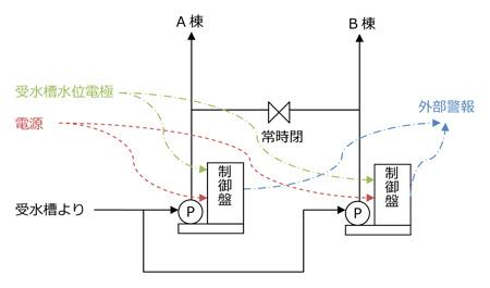 工事前 系統図