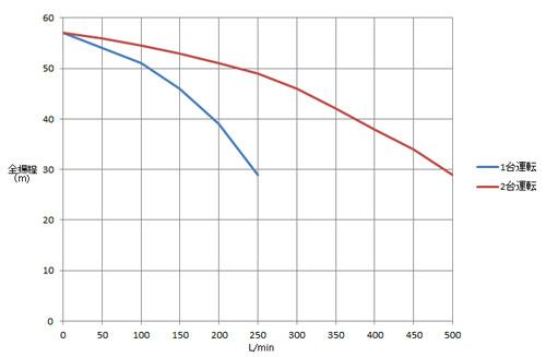 単独交互運転と並列交互運転グラフ