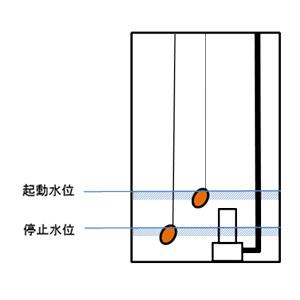 排水ポンプ起動水位