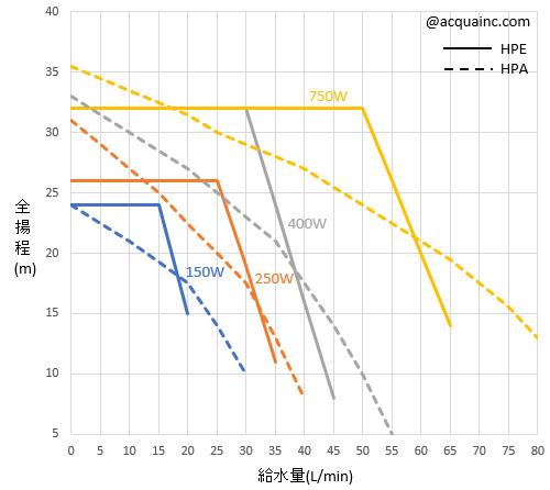 荏原製作所 HPE型 選定表 比較