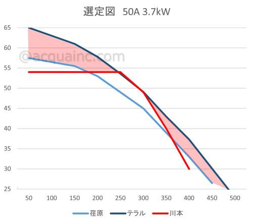 50口径3.7kw交互運転 能力線図