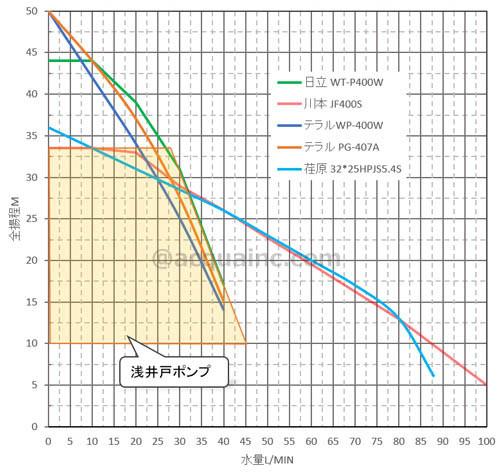 浅井戸ポンプ400W