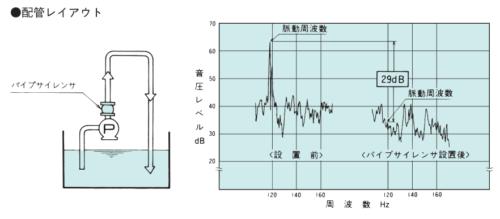荏原製作所 SLP パイプサイレンサー 測定結果 例1