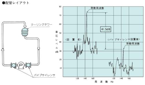 荏原製作所 SLP パイプサイレンサー 測定結果 例2