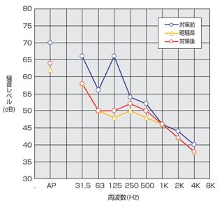 倉敷加工 KV-CN 測定結果 例1