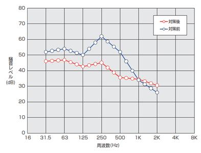 倉敷加工 KV-CN 測定結果 例3
