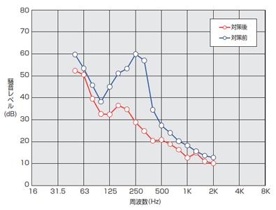 倉敷加工 KV-CN 測定結果 例4
